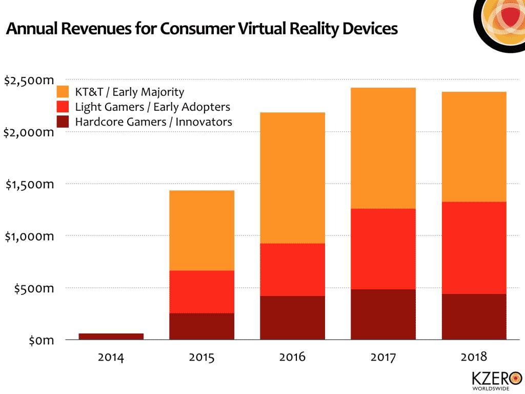 mercado realidad virtual ingresos anuales
