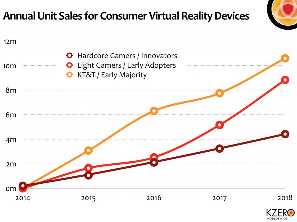 mercado realidad virtual ventas anuales