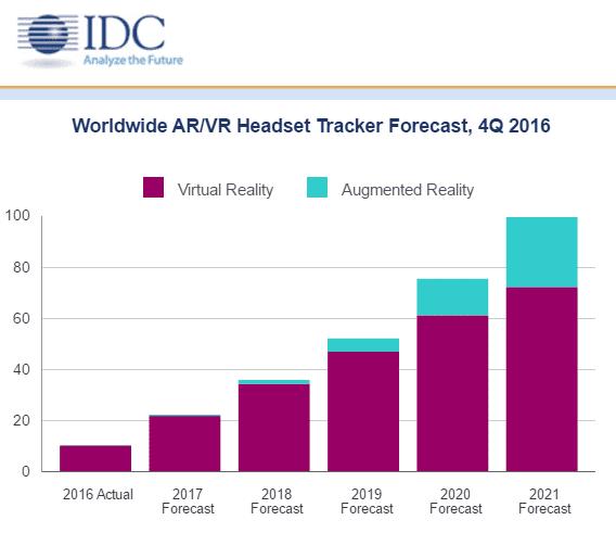gafas virtuales realidad aumentada y virtual