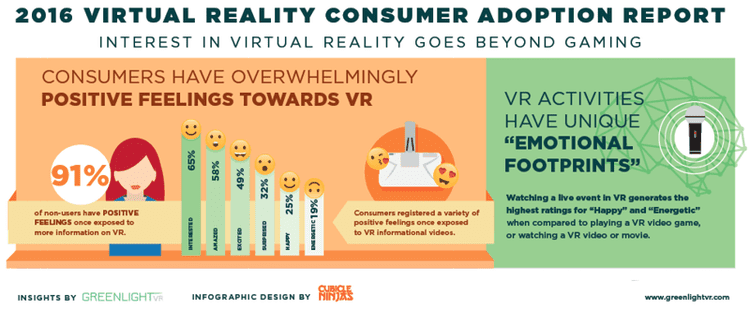 roi en realidad virtual marketing gafas virtuales