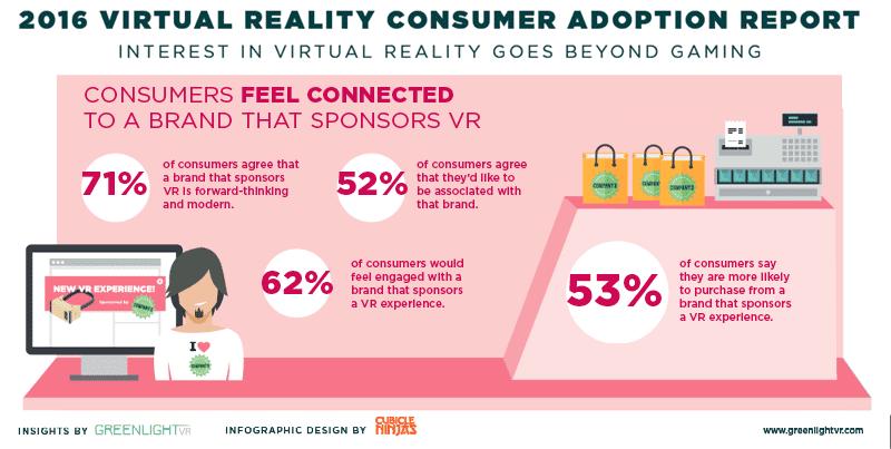 roi en realidad virtual marketing