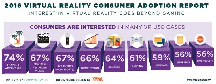 roi en realidad virtual marketing video 360