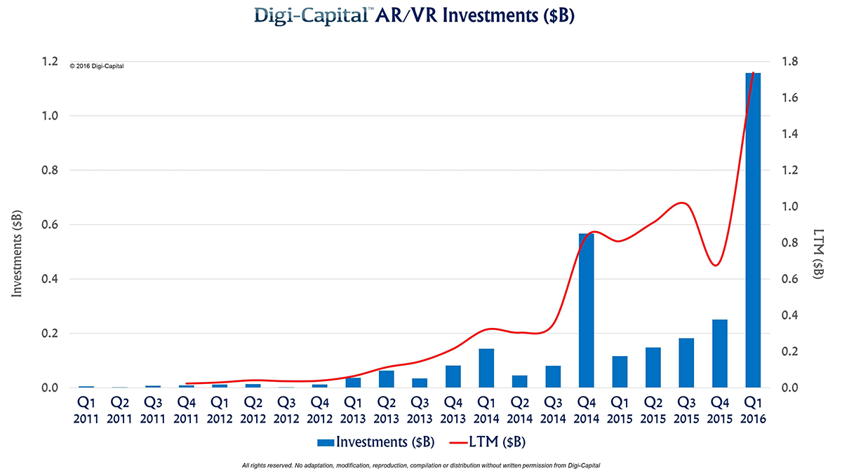inversion realidad aumentada